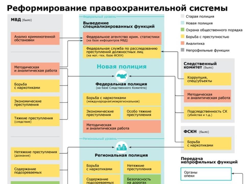 Блок-схема реформы МВД и